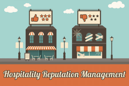 Hospitality Reputation Management and Online Reviews- W3Police Infographic