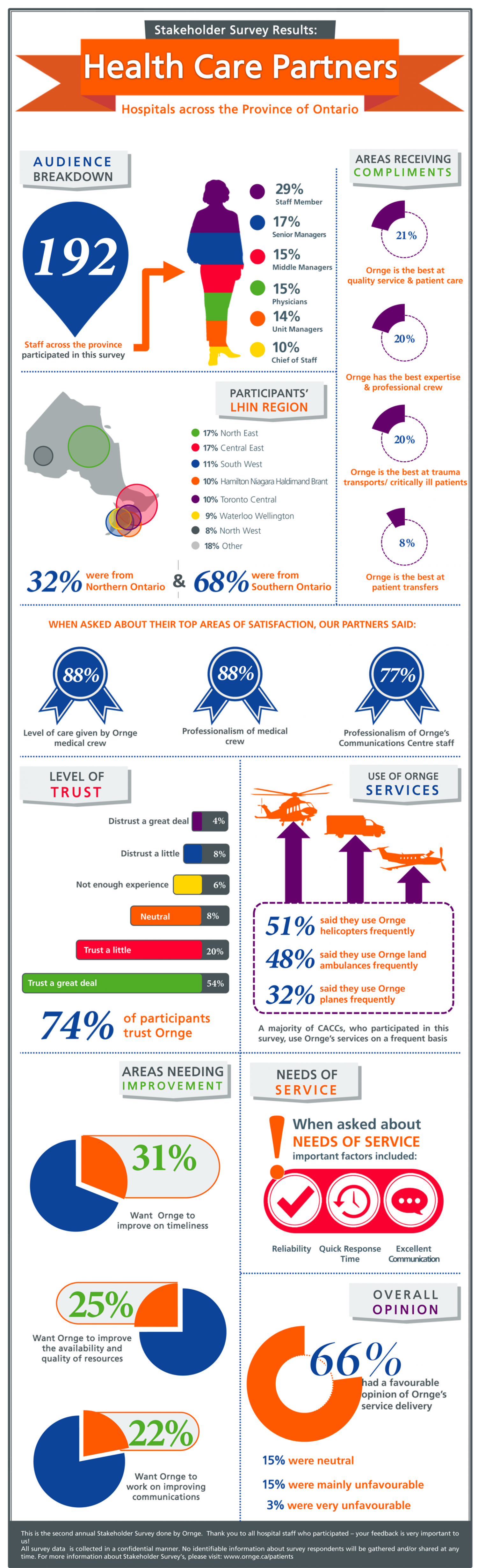 Hospitals Survey Response Infographic