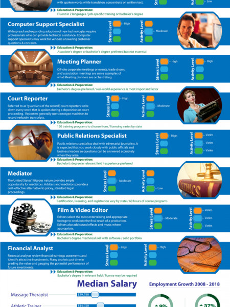 Hot Jobs That Don't Require Graduate  Infographic