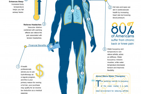 Hot Tub Benefits Infographic