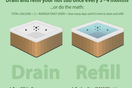 Hot Tub Cover Manufacturers Infographic