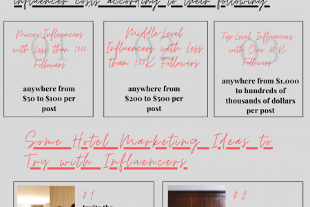 Hotel Marketing with Influencers: A Quick Guide Infographic