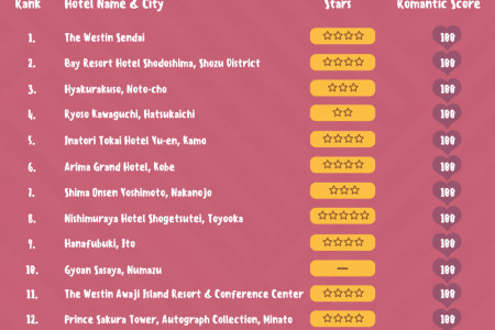 Hotel v destination – what matters more to guests looking for romance? (JAPAN)  Infographic