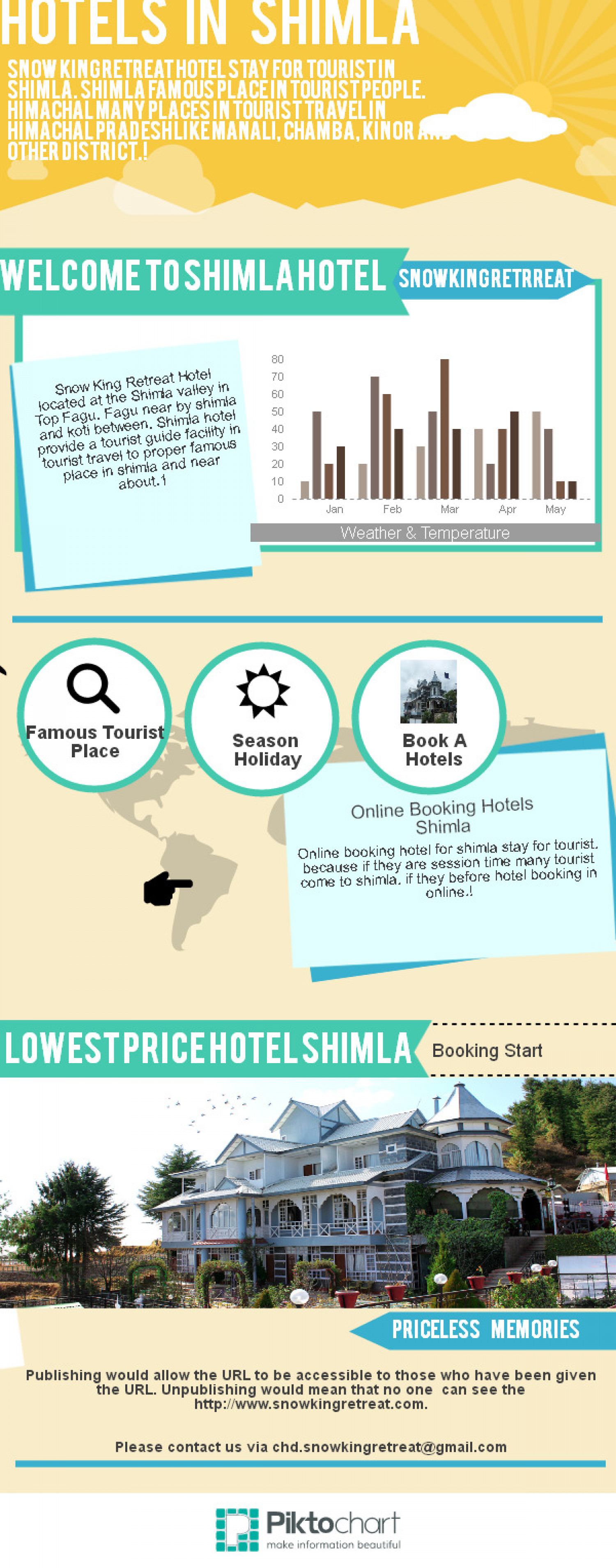 Hotels For Shimla Infographic