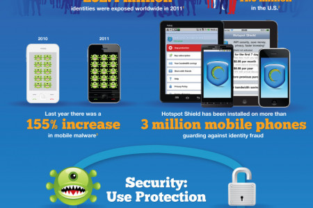 Hotspot Shield VPN - Security, Privacy, Access Infographic