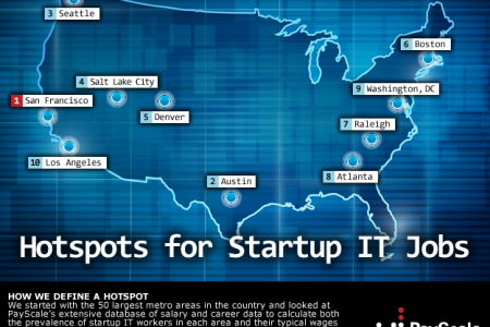 Hotspots for Startup IT Jobs Infographic