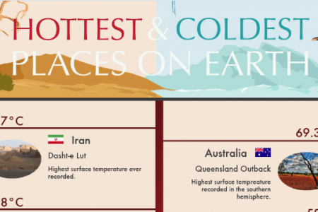 Hottest and Coldest Places on Earth Infographic