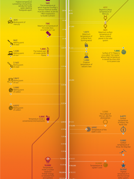 A Billion Degrees of Separation Infographic