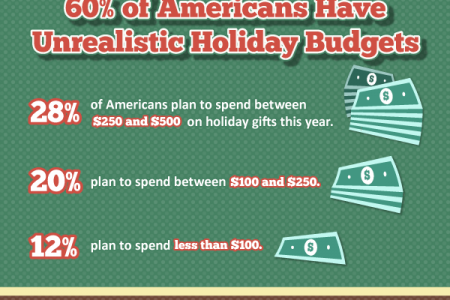 Hottest Holiday Gifts for 2015 Infographic