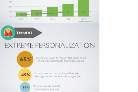 Hottest Retail Trends for 2014 Infographic