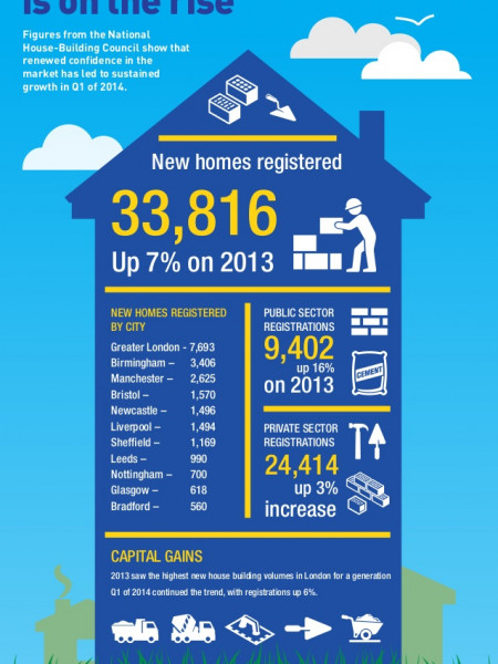 House Building Output is on the Rise Infographic