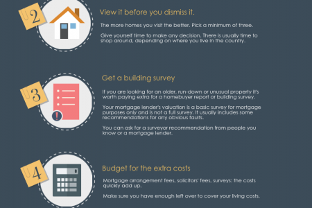 Captivating House Buying Tips 2015 Infographic