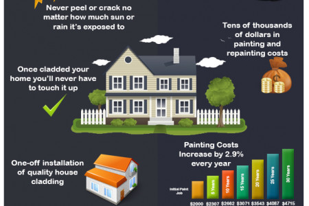 House Cladding Versus Painting Infographic