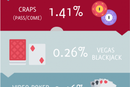 House Edge on Casino Games Infographic