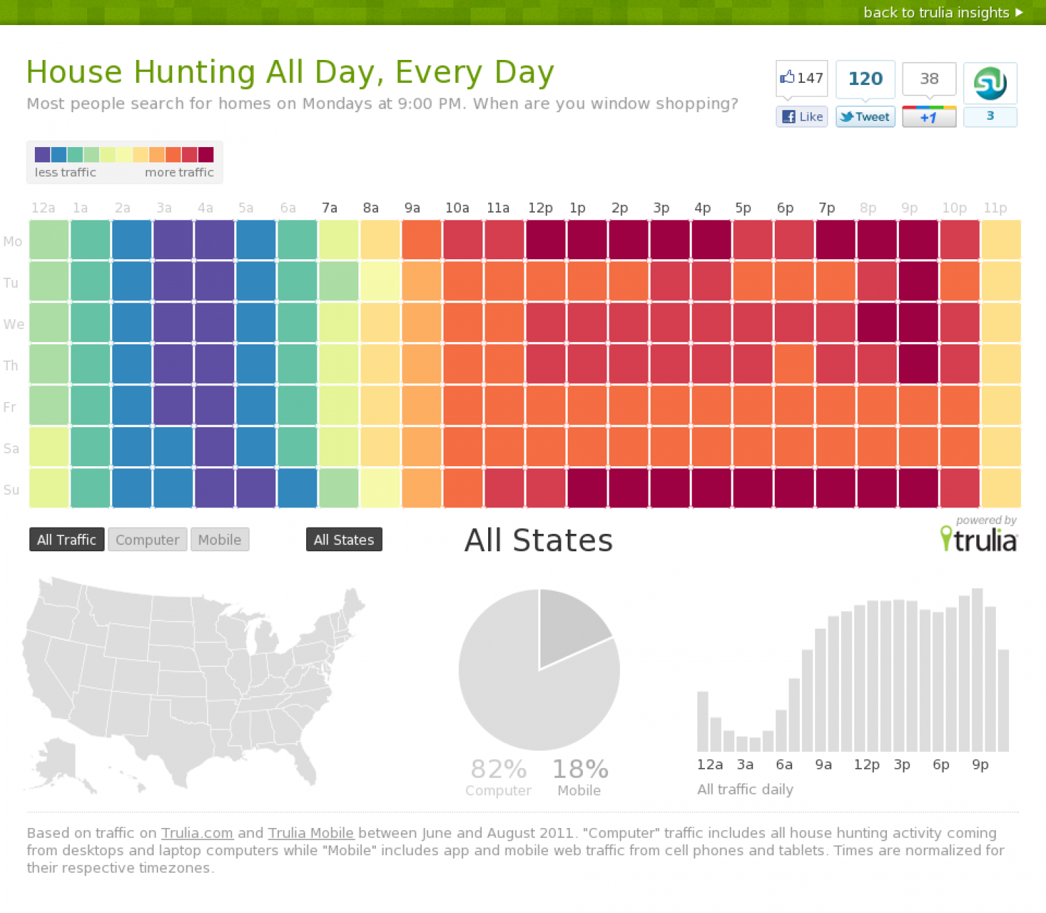 House Hunting Infographic