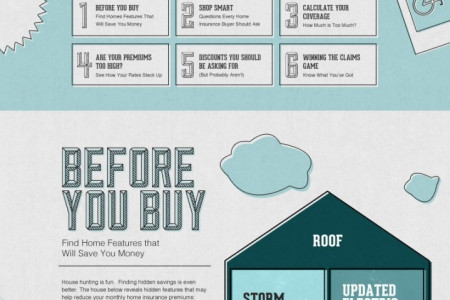 House Insurance Infographic