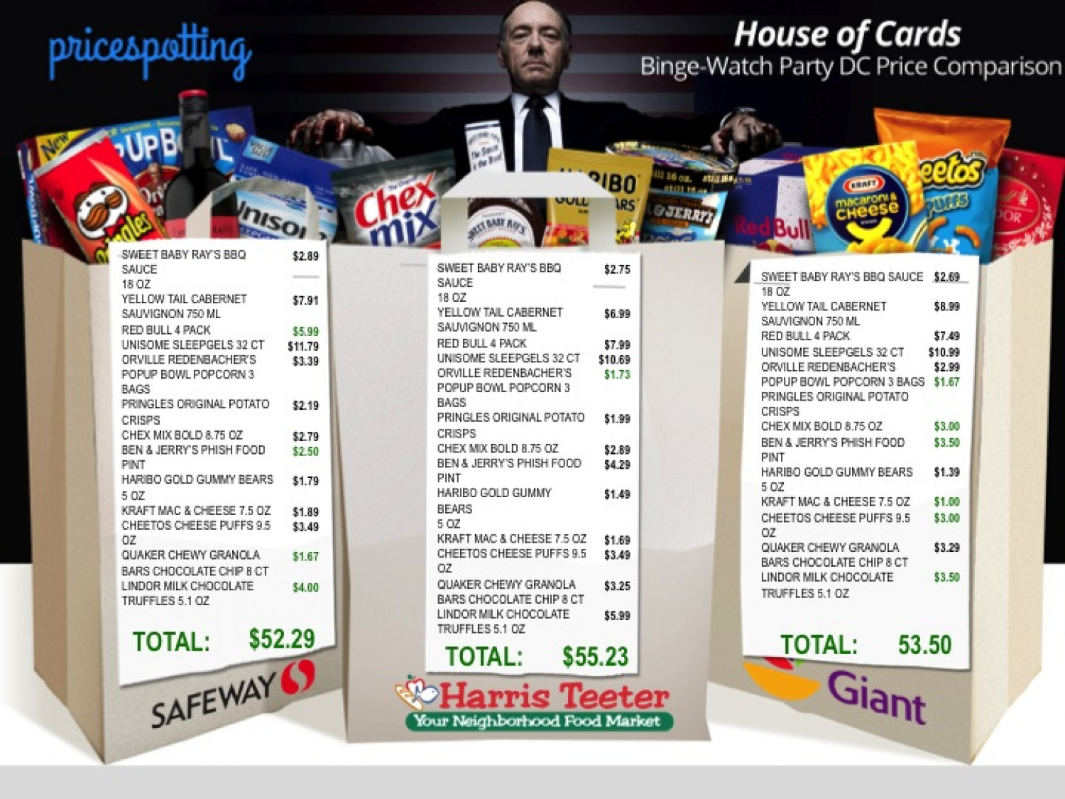 House of Cards Binge-Watch Party DC Price Comparison Infographic