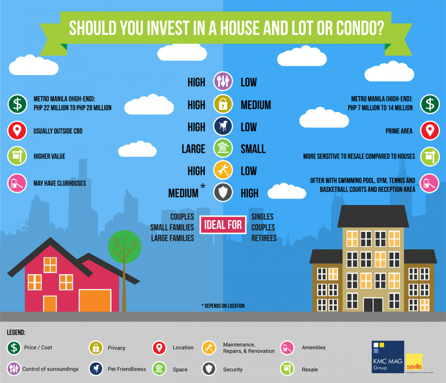 Should You Invest in a House and Lot or Condo? Infographic