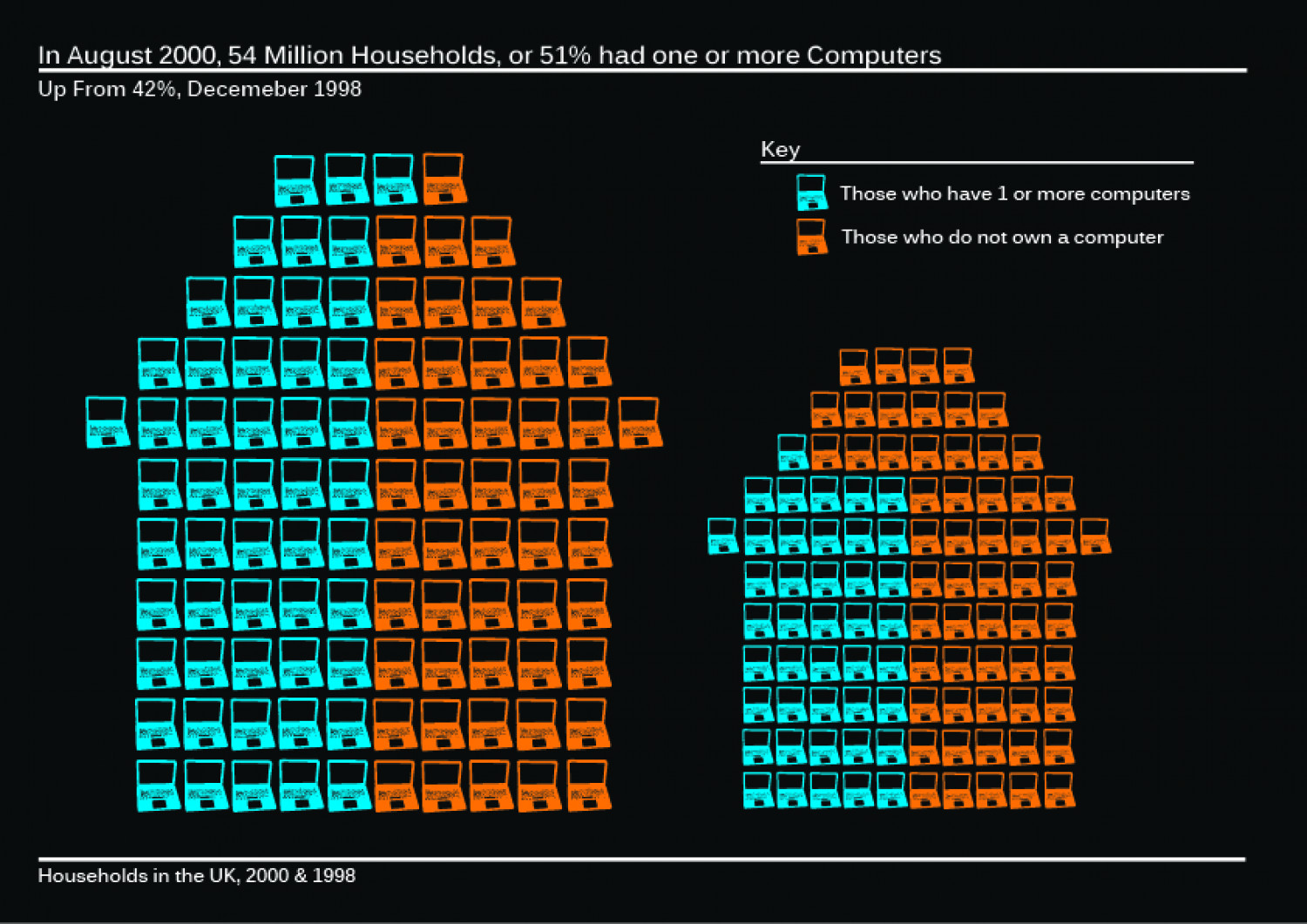 Household Computers  Infographic