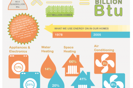 Household Energy Use in the USA Infographic
