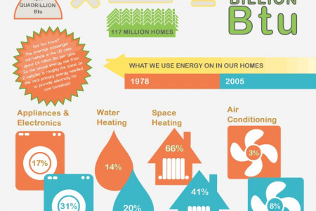 Household Energy Use Infographic
