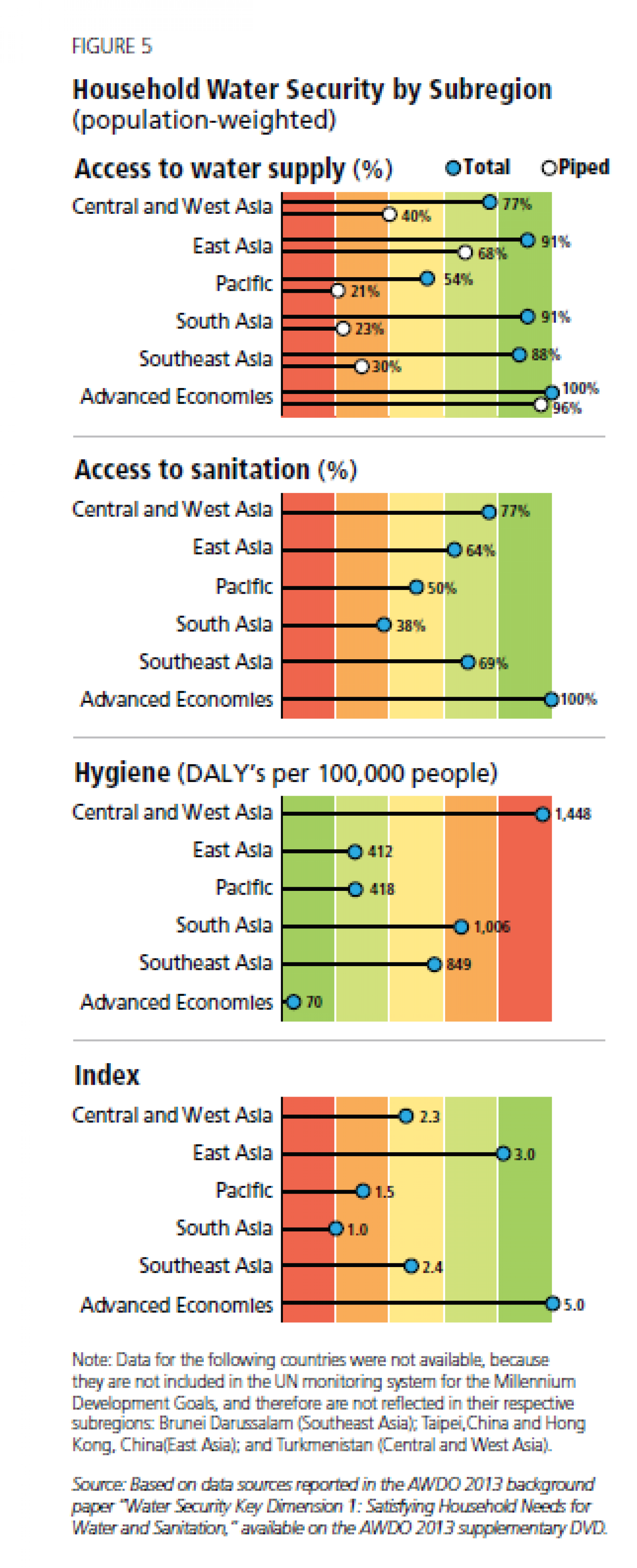 Household Water Security by Subregion (population-weighted) Infographic