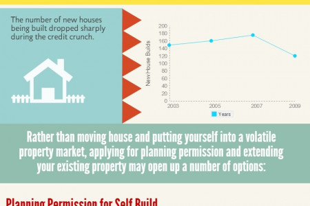 Housing & Planning Applications in the UK Infographic