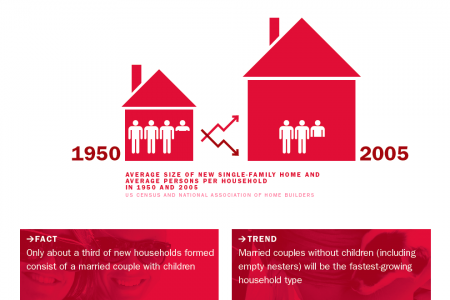 Housing Trends Infographic