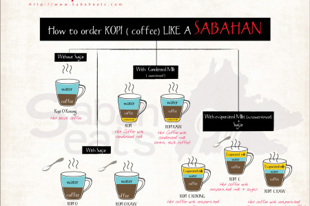 How to Order Kopi (Coffee) Like a Sabahan Infographic