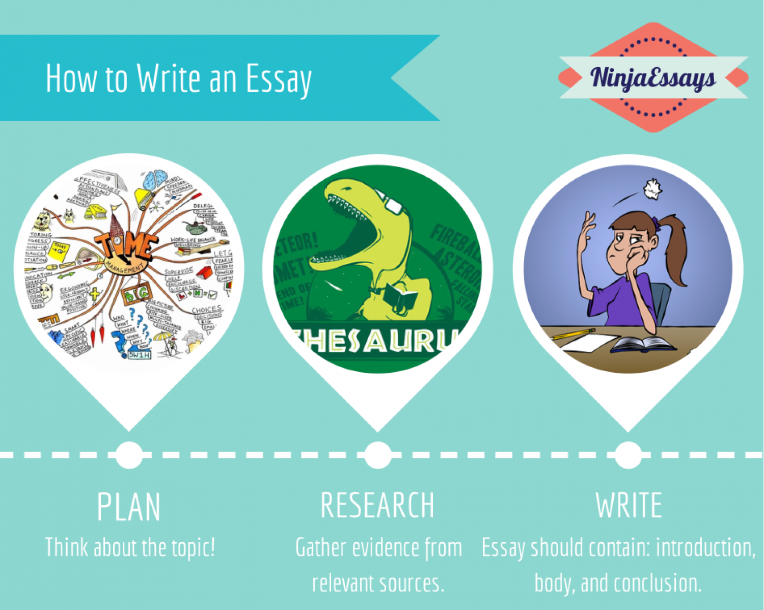 how to write an essay ly how to write an essay infographic