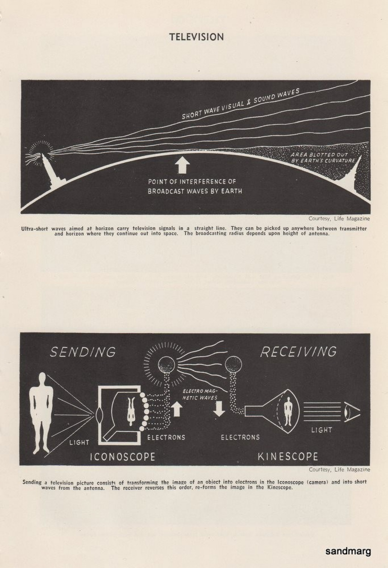 How 1940s Television Worked Infographic