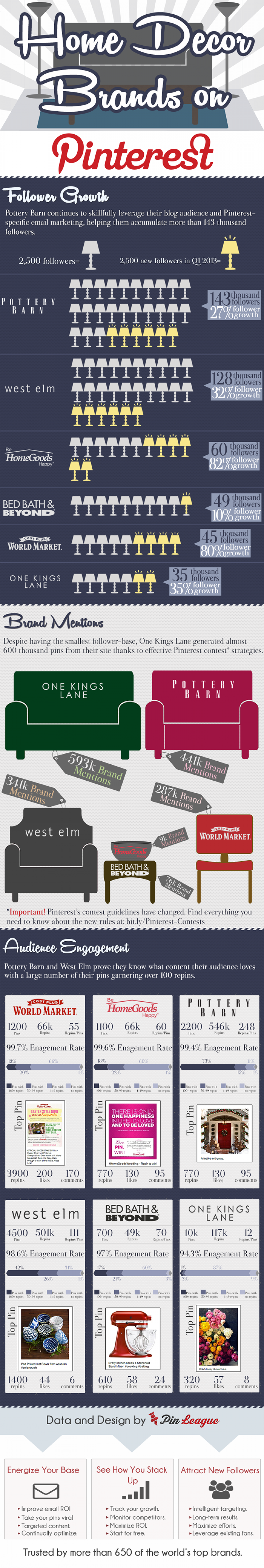 How 3 Brands Owned the Pinterest Home Decor Category Infographic