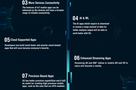 How 5G is going to change mobile app development in 2020 Infographic