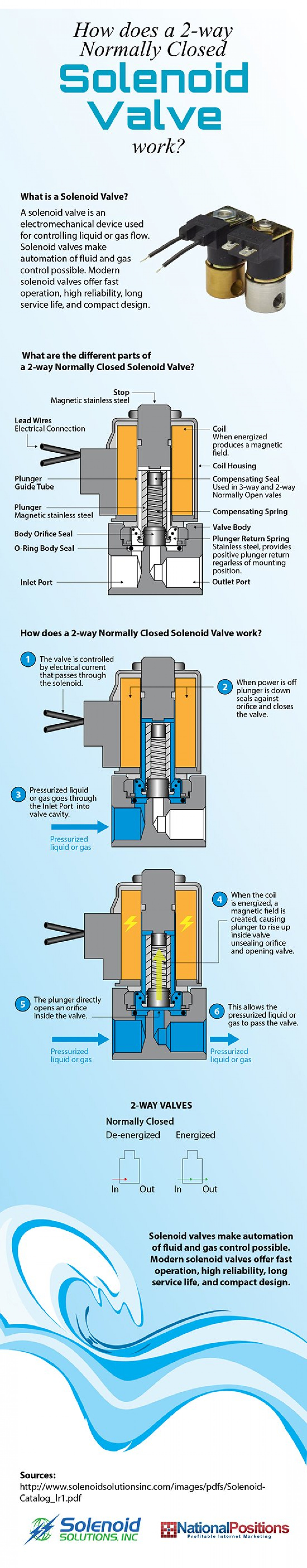 How A 2-Way Normally Closed Solenoid Valve Works Infographic