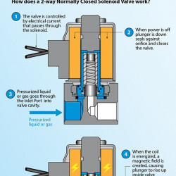 How A 2 Way Normally Closed Solenoid Valve Works Visual Ly