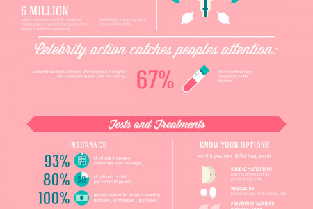 How a Celebrity Spotlight Could Change Your Life Infographic