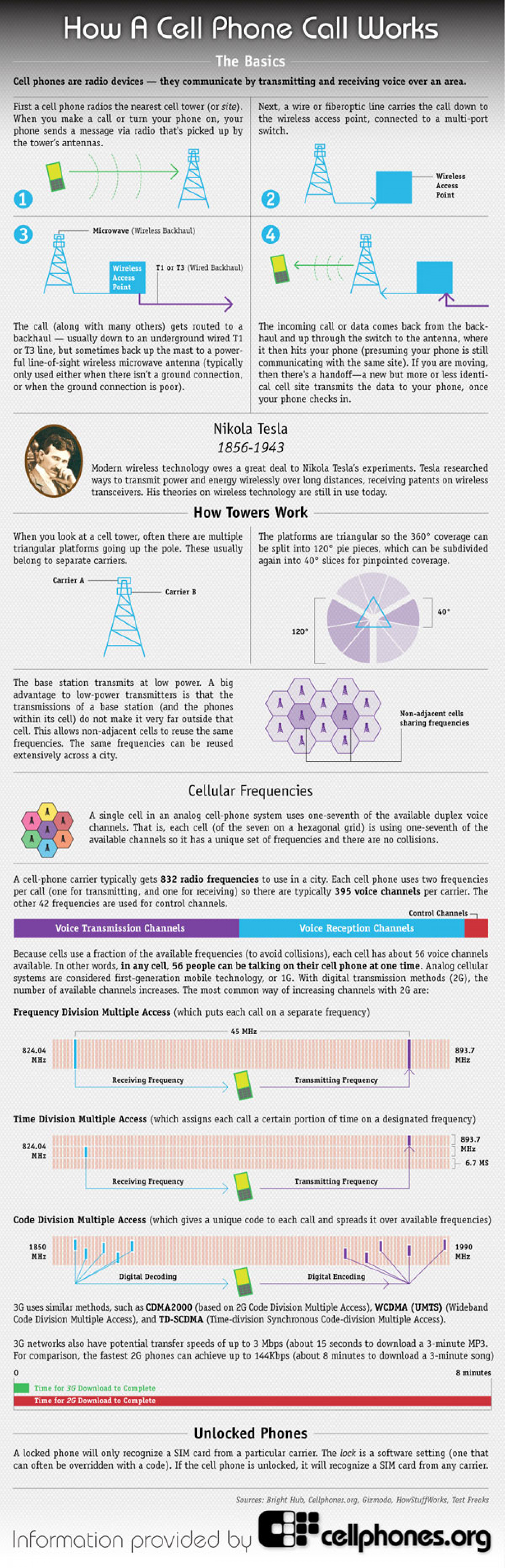 How a Cell Phone Call Works Infographic