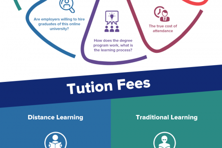 How a Distance learning Master Degree Can Boost Your Career? Infographic