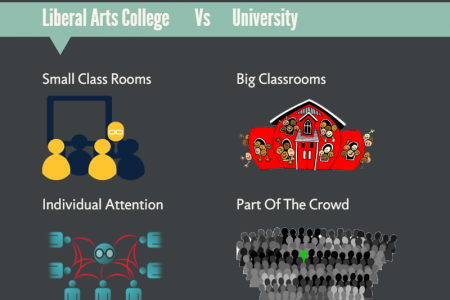 How A Liberal Arts College Can Help You Become a Better Engineer Infographic