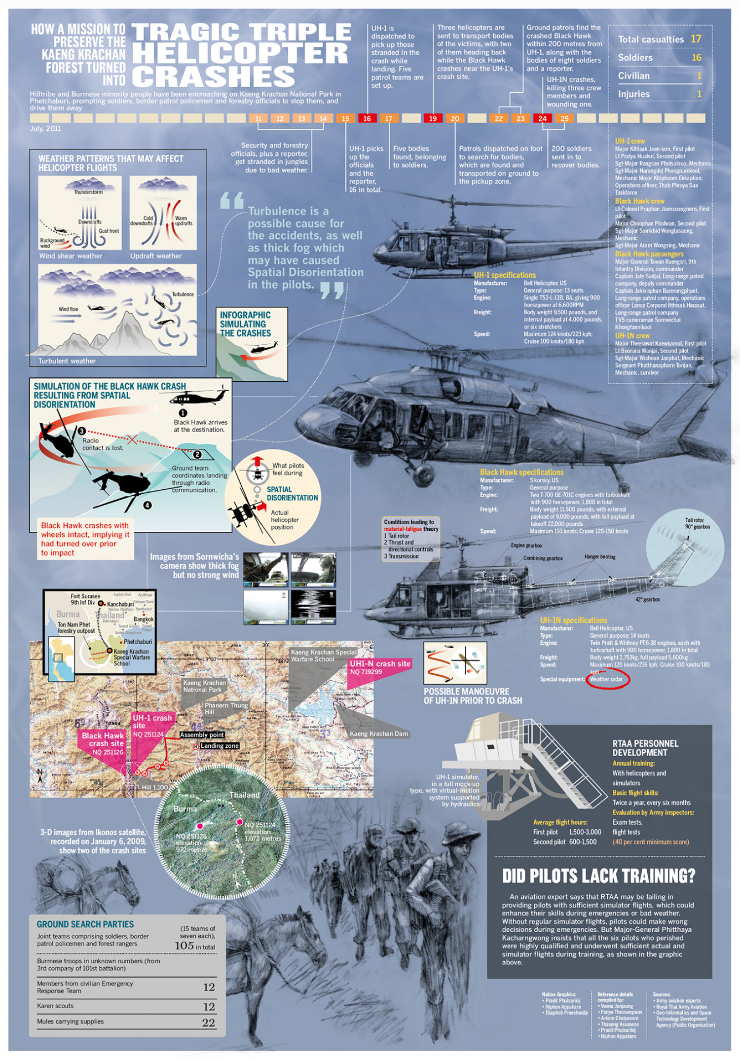 How A Missiom To Preserve The Kaeng Krachan Forest Turned Into Tragic Triple Helicopter Crashes Infographic