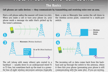 How a Mobile Phone Works Infographic