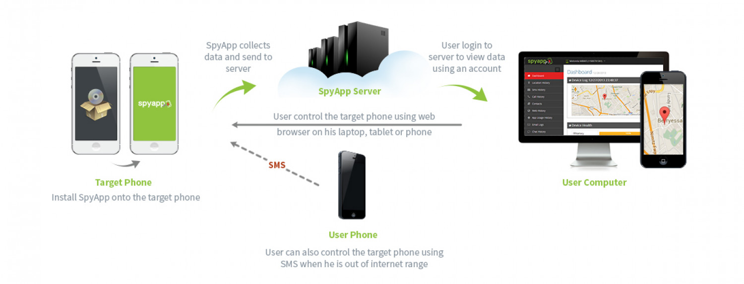 How A Mobile Spy App Work Infographic