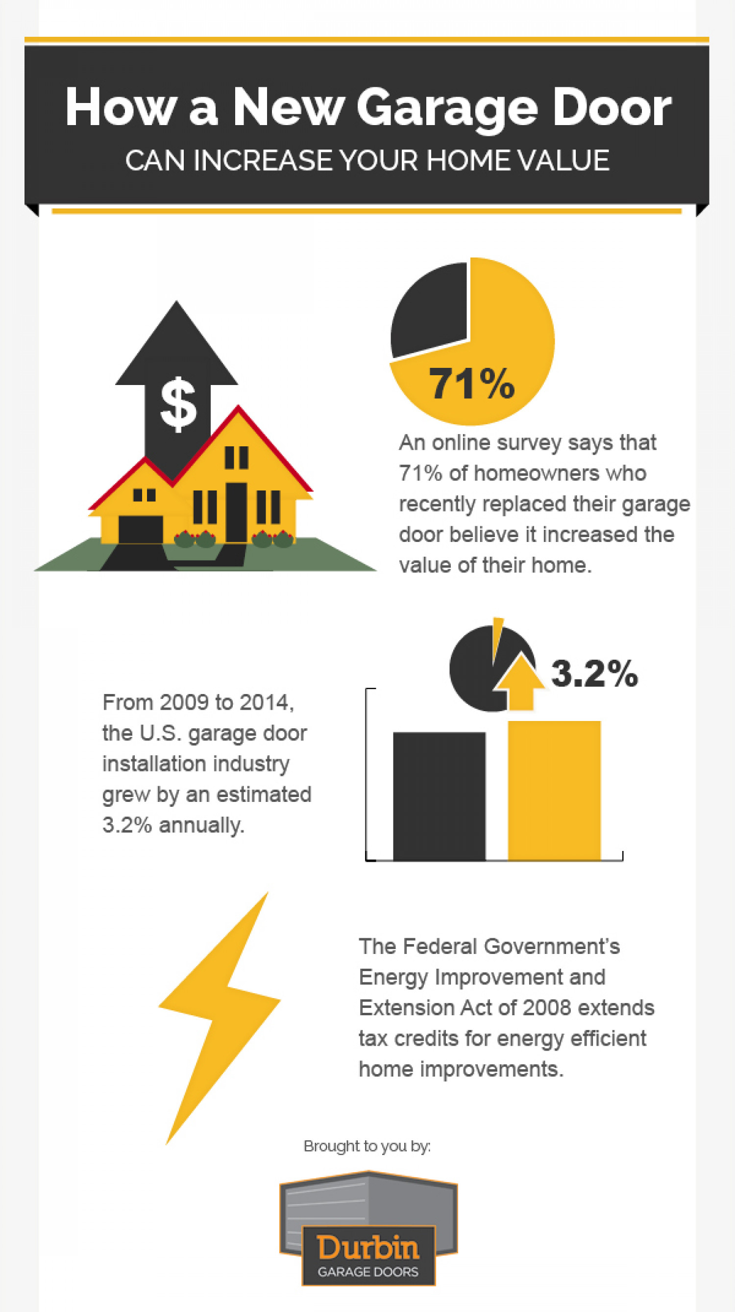 How a New Garage Door Can Increase Your Home Value Infographic