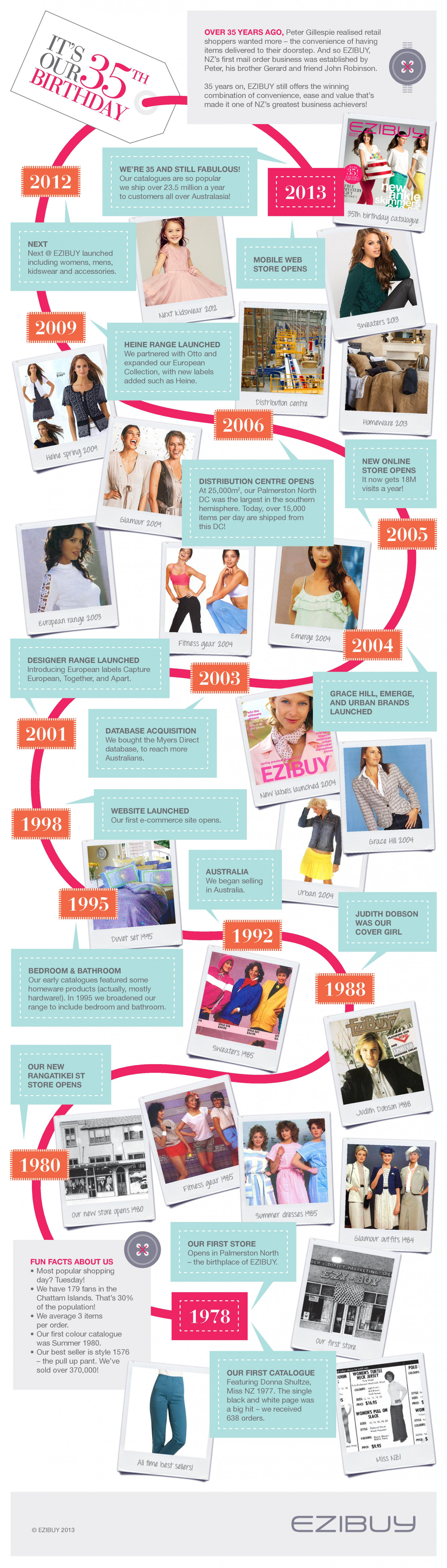 How a NZ Fashion Clothing Store Evolved - A 35 Years Story ! Infographic