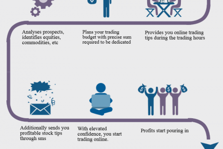 How A Professional Financial Advisory Benefits You Infographic