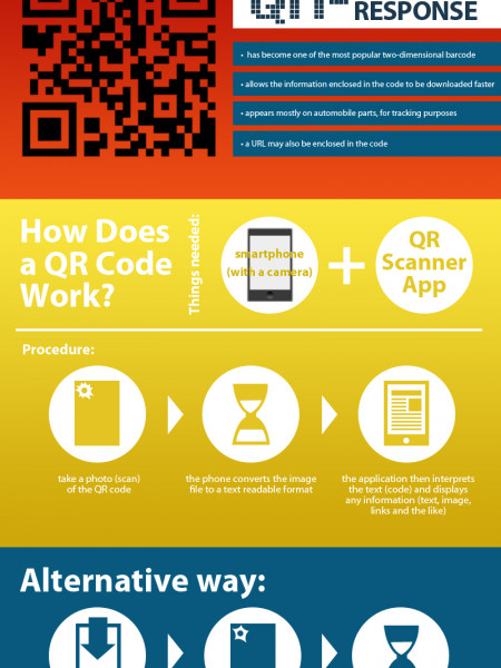 How a QR Code Works   Visual ly