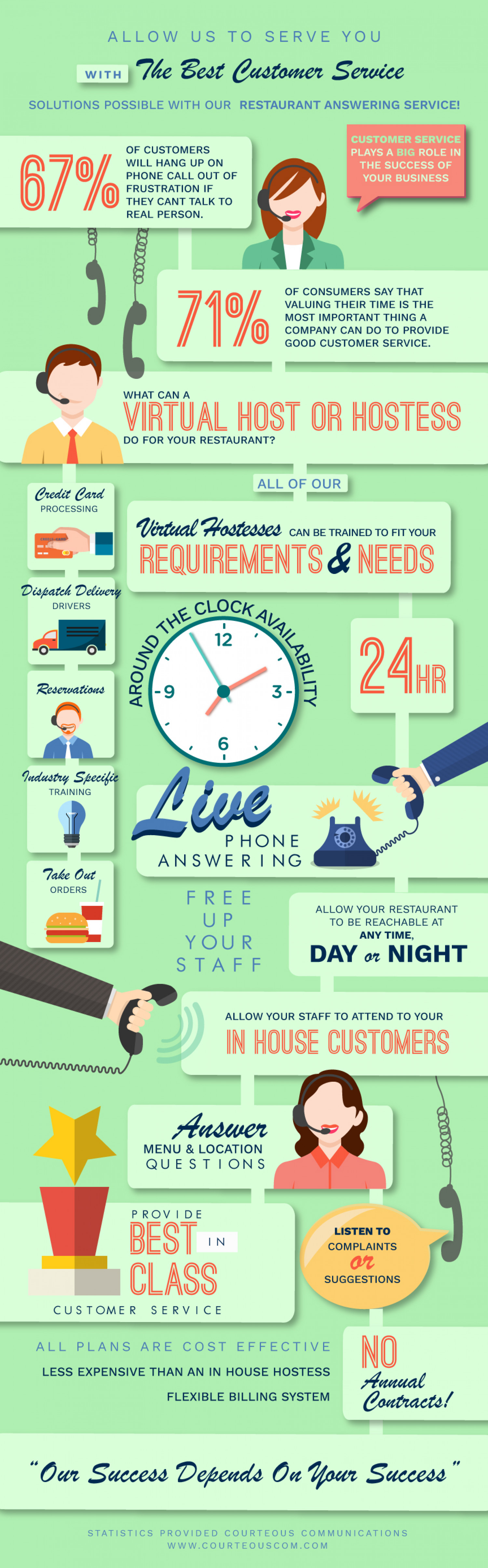 How a restaurant answering service can improve customer service Infographic