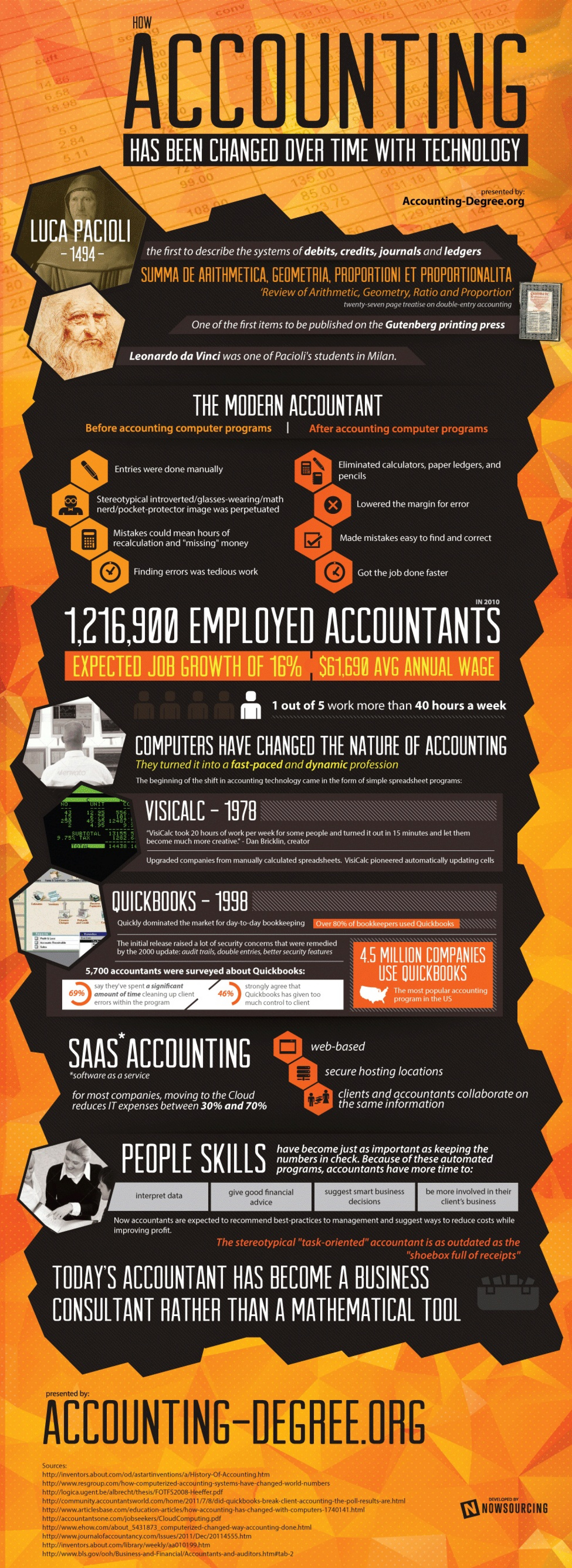 How Accounting has been Changed Over Time with Technology Infographic