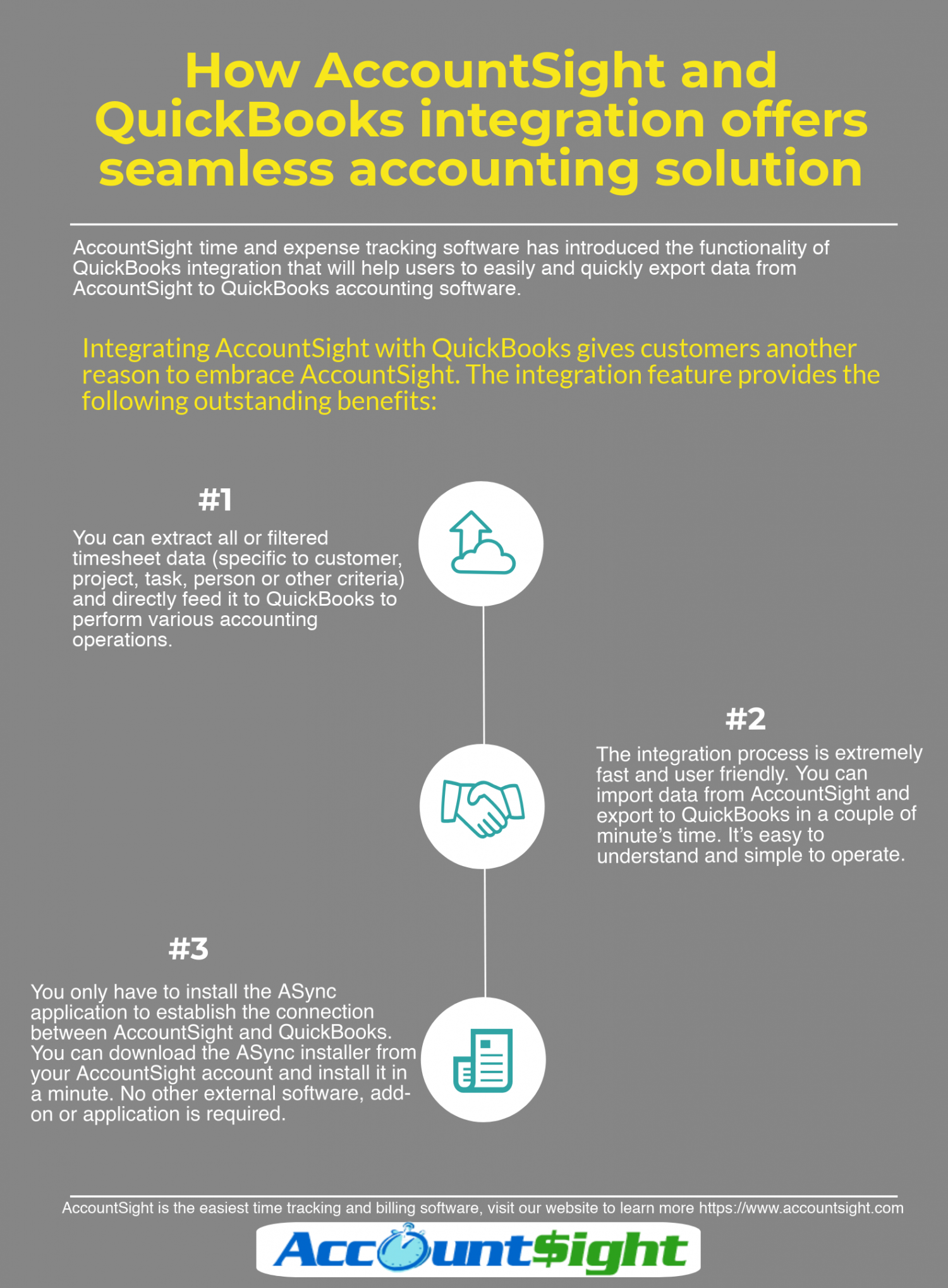 How AccountSight and Quickbooks integration works Infographic