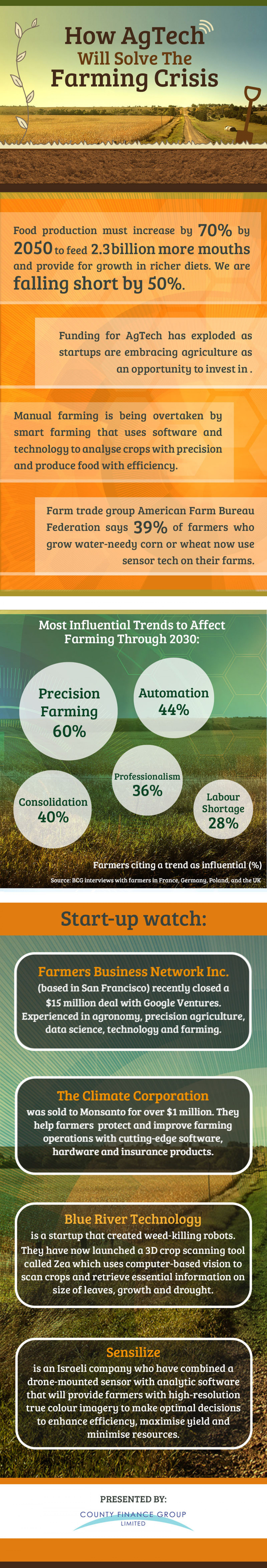 How Agtech Will Solve the Farming Crisis Infographic